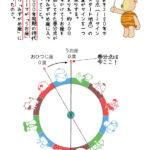 3年分の星読み【無償の愛と人工知能】1(2018~2020)